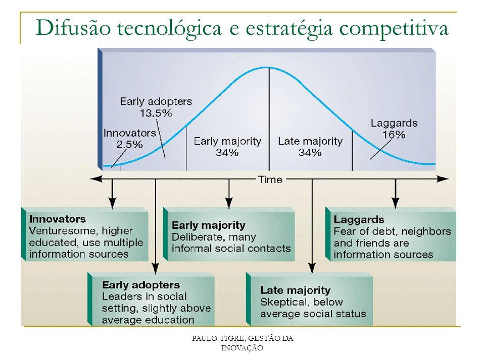 Difusão tecnológica e estratégia competitiva