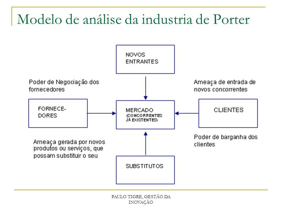 Modelo de análise da industria de Porter