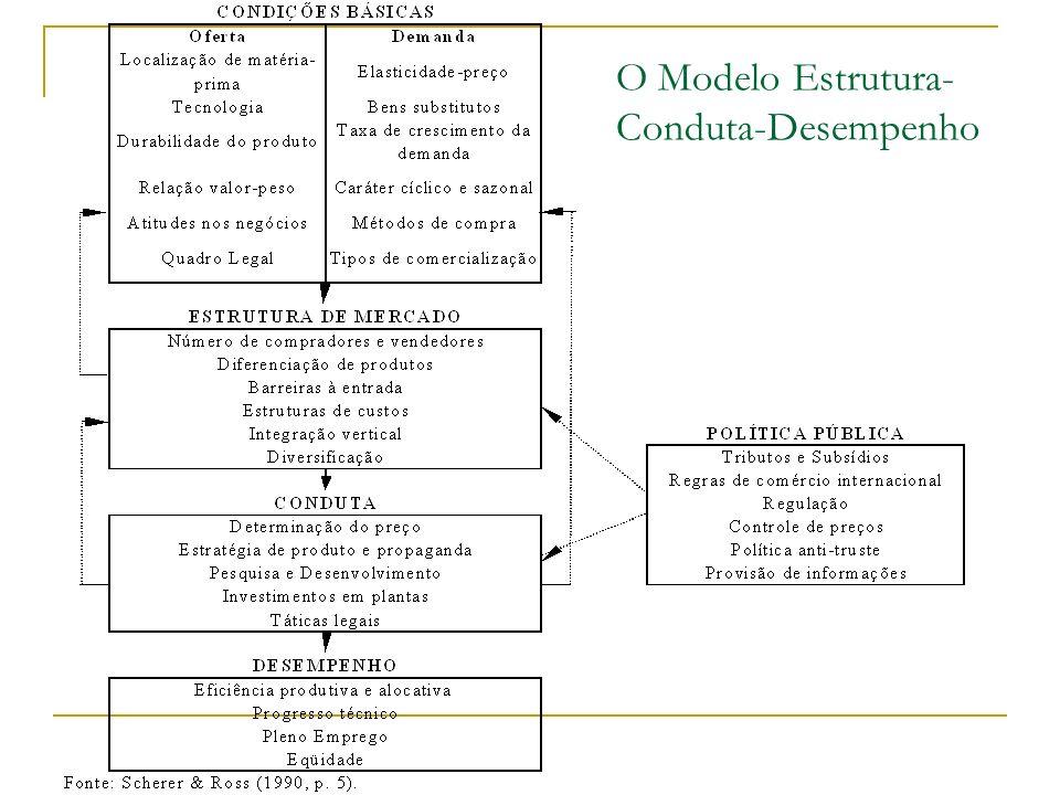 O Modelo Estrutura-Conduta-Desempenho