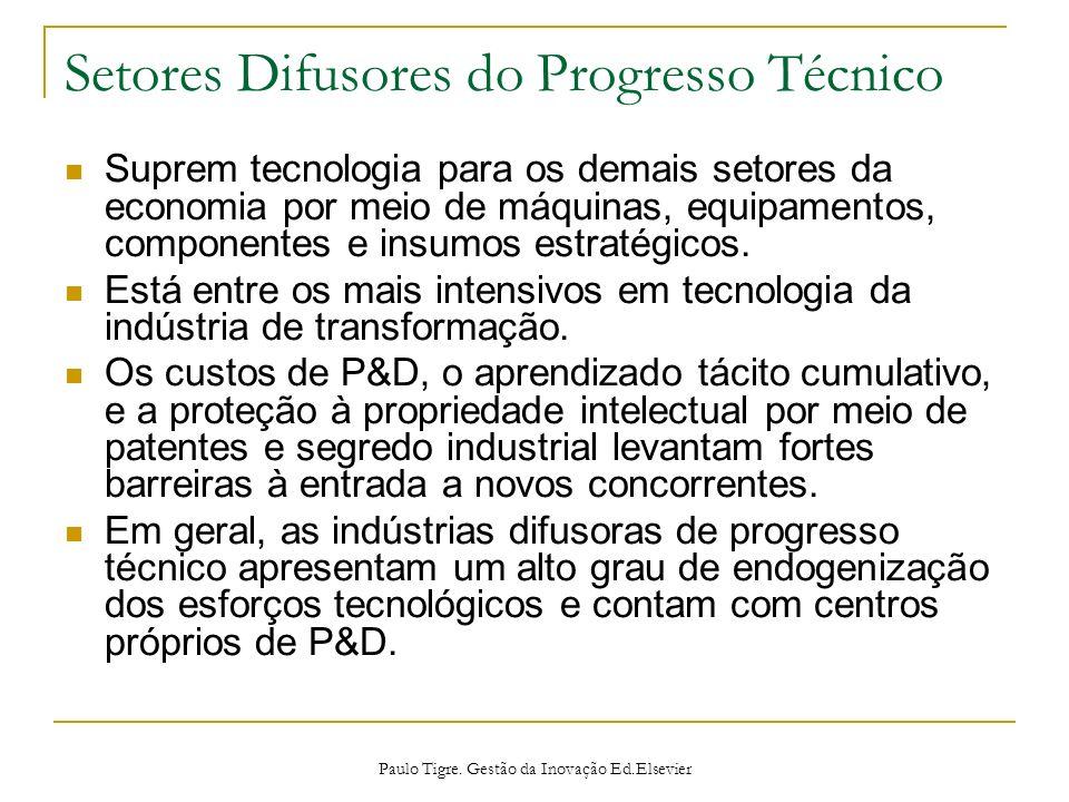 Setores Difusores do Progresso Técnico