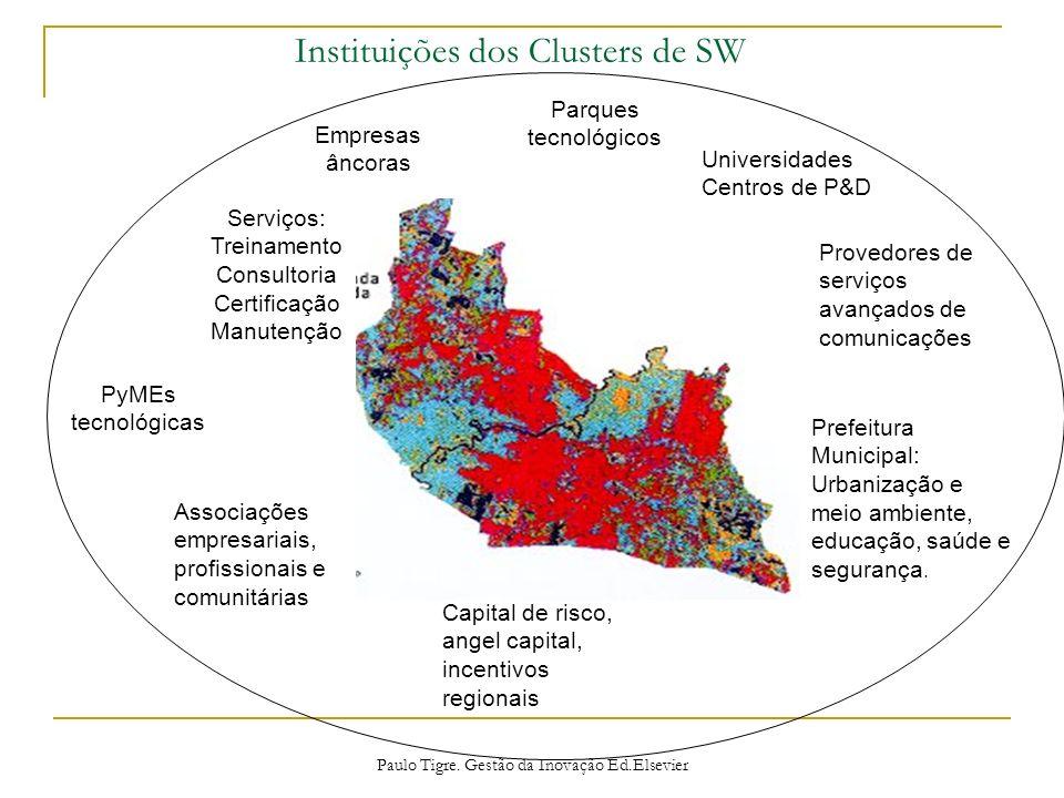 Instituições dos Clusters de SW