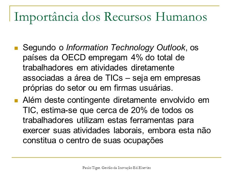 Importância dos Recursos Humanos