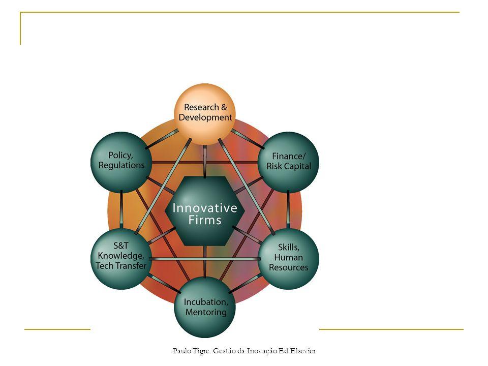Paulo Tigre. Gestão da Inovação Ed.Elsevier