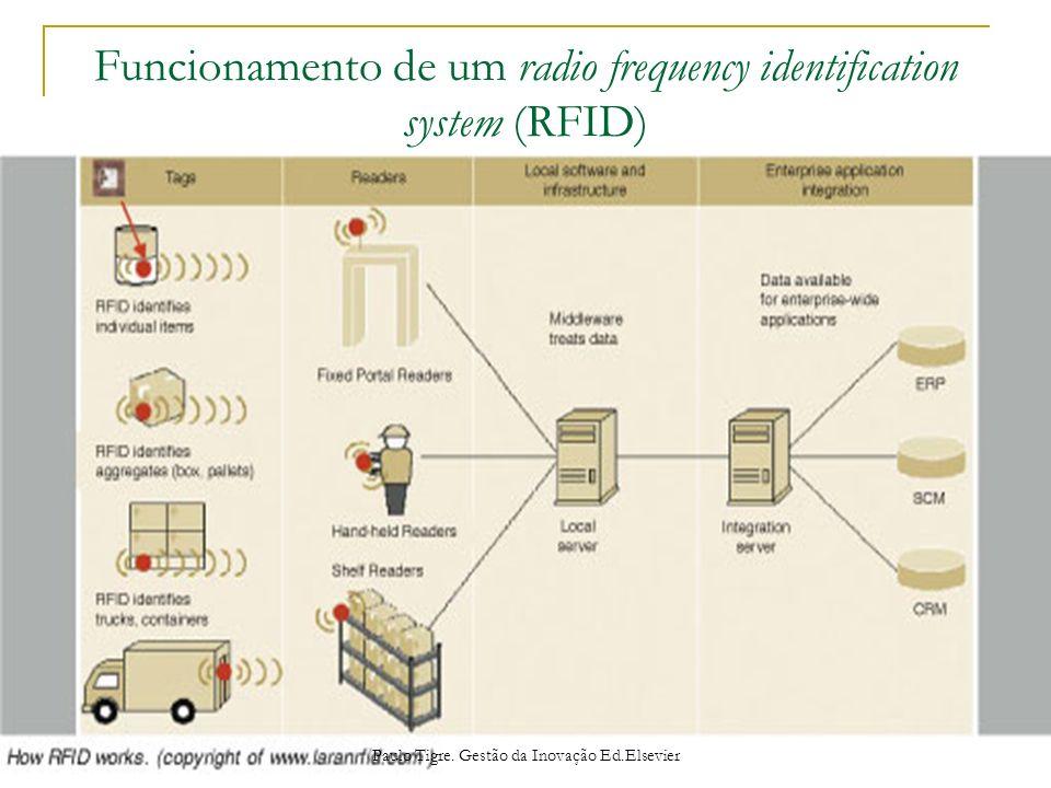 Funcionamento de um radio frequency identification system (RFID)