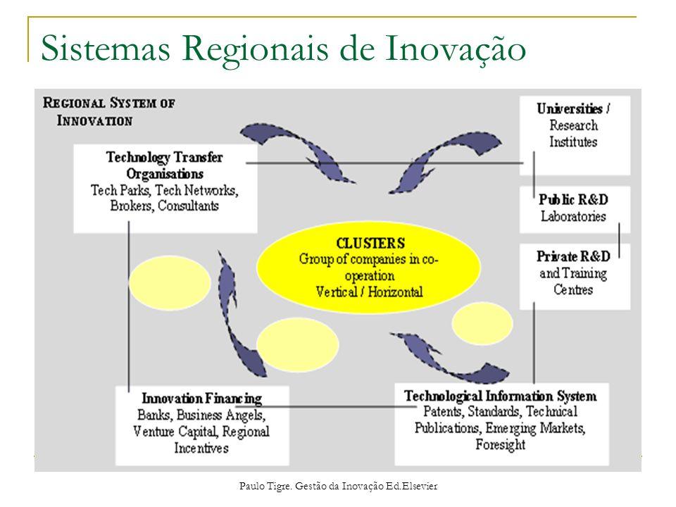 Sistemas Regionais de Inovação
