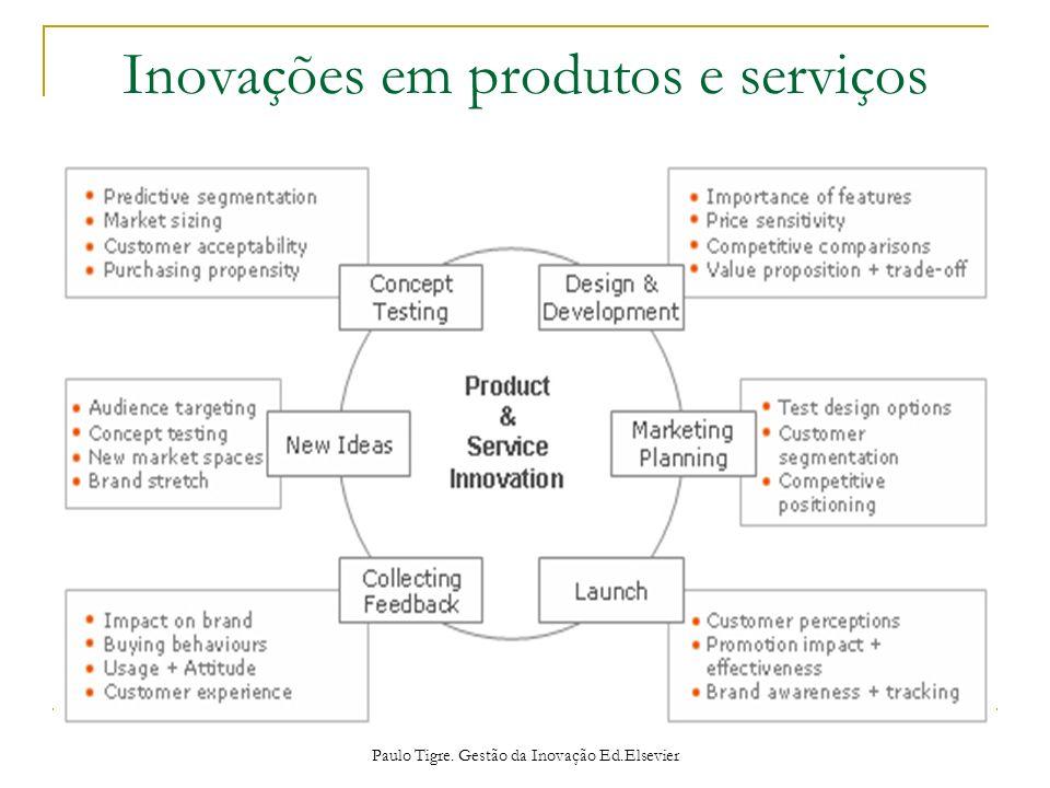 Inovações em produtos e serviços