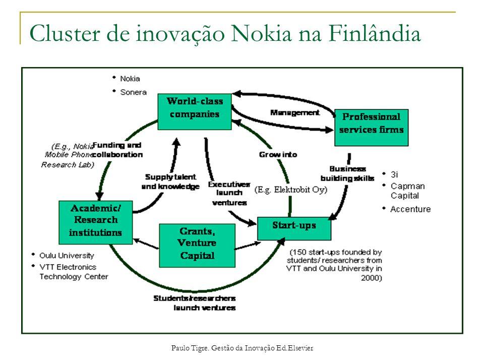 Cluster de inovação Nokia na Finlândia