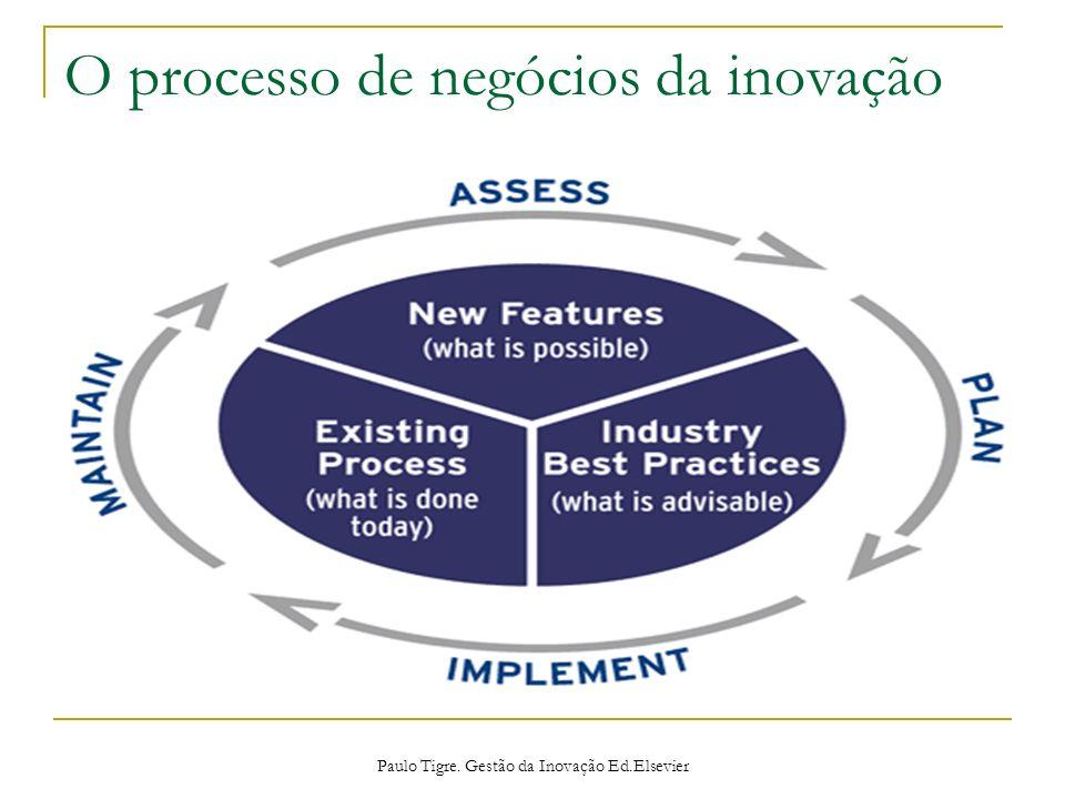 O processo de negócios da inovação