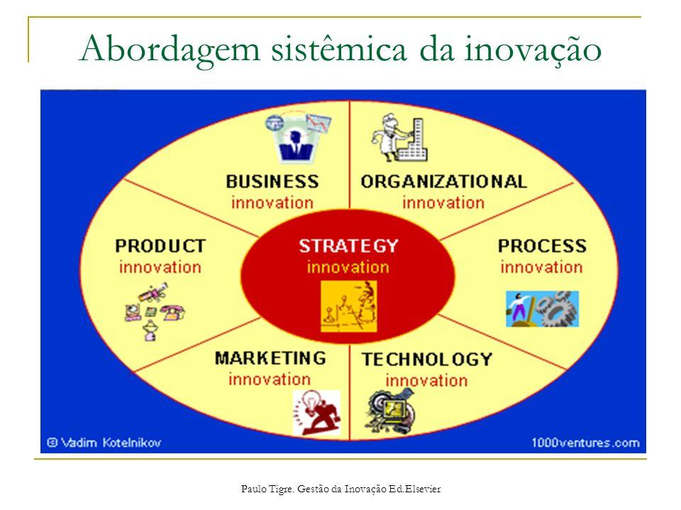 Abordagem sistêmica da inovação