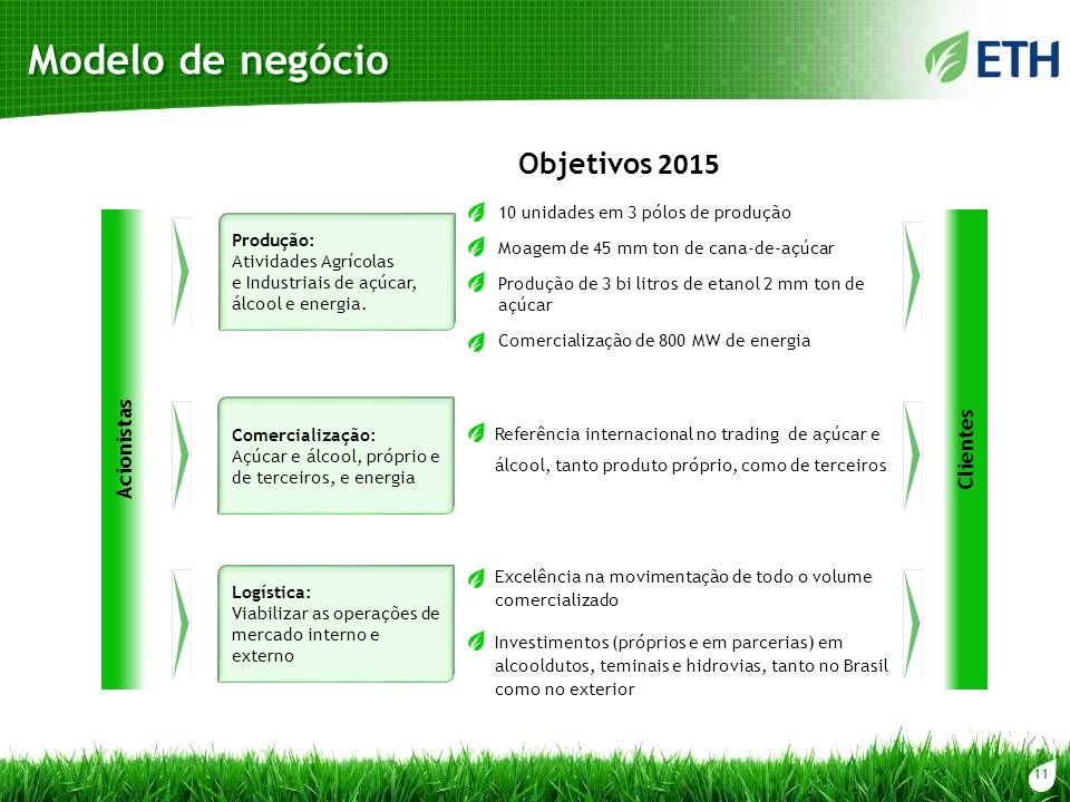 Modelo de negócio Objetivos 2015 Acionistas Clientes