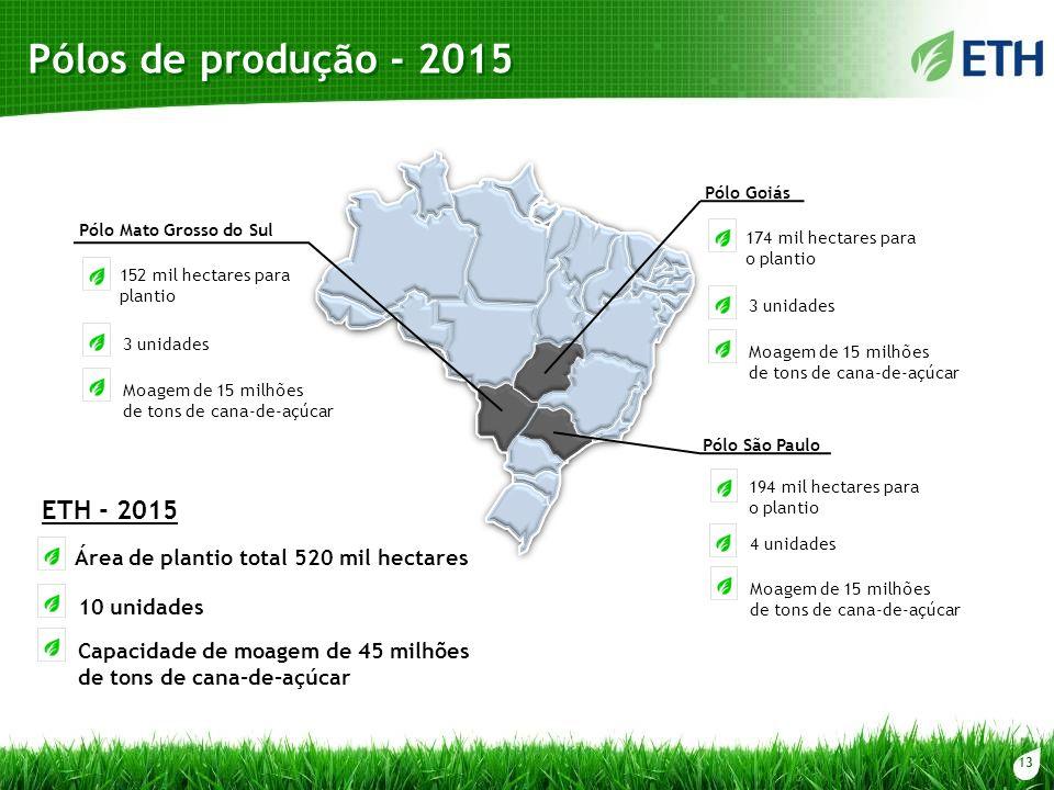 Pólos de produção - 2015 ETH - 2015