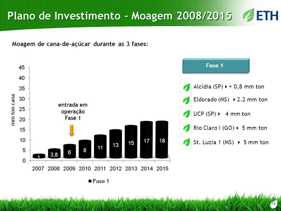 Plano de Investimento – Moagem 2008/2015