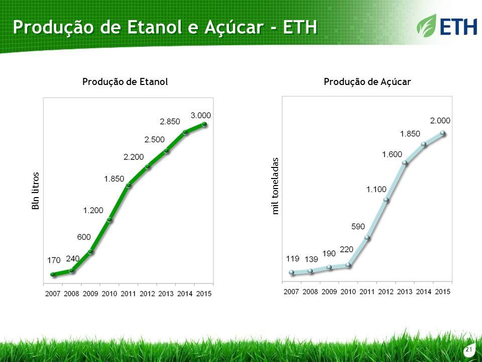 Produção de Etanol e Açúcar - ETH