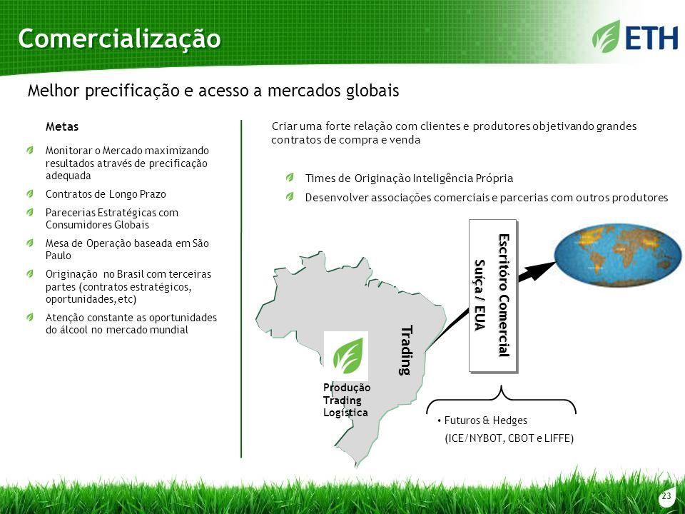 Comercialização Melhor precificação e acesso a mercados globais