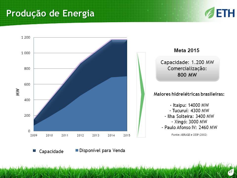 Maiores hidrelétricas brasileiras: