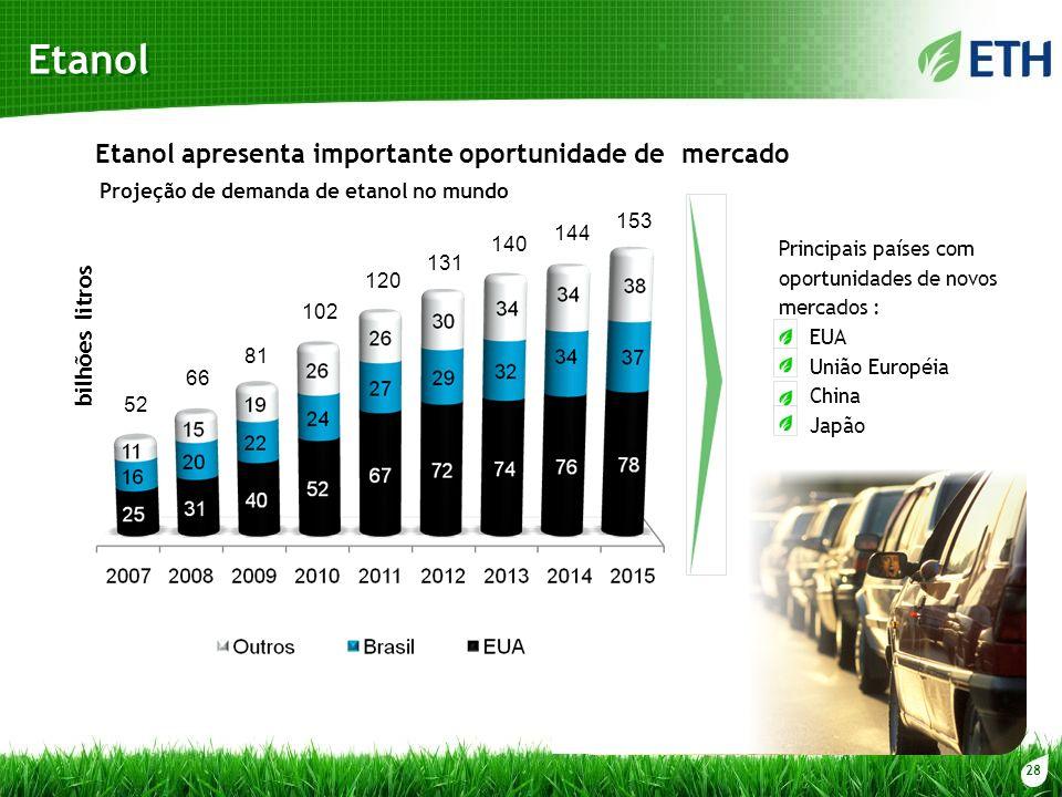Etanol Etanol apresenta importante oportunidade de mercado