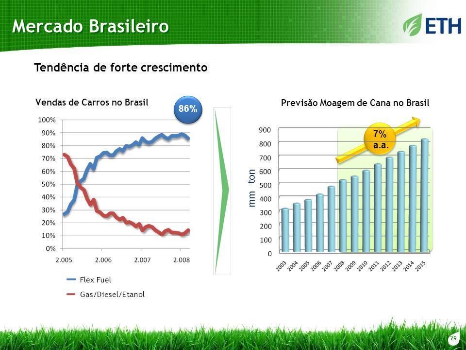 Mercado Brasileiro Tendência de forte crescimento mm ton