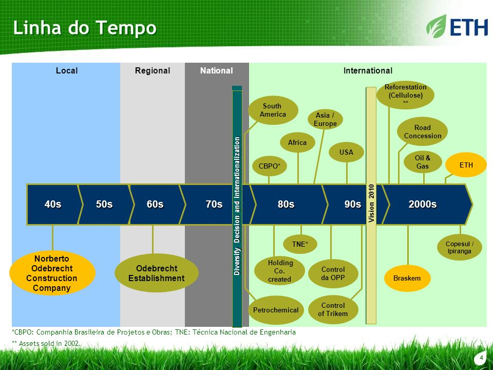 Linha do Tempo 40s 50s 60s 70s 80s 90s 2000s Local Regional National