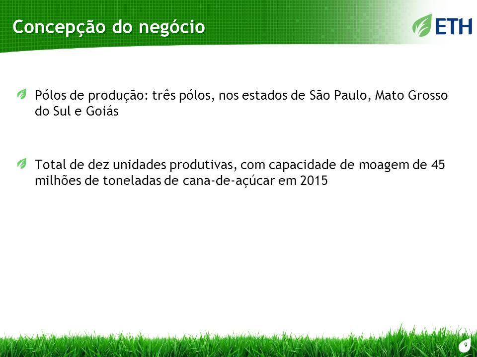 Concepção do negócio Pólos de produção: três pólos, nos estados de São Paulo, Mato Grosso do Sul e Goiás.