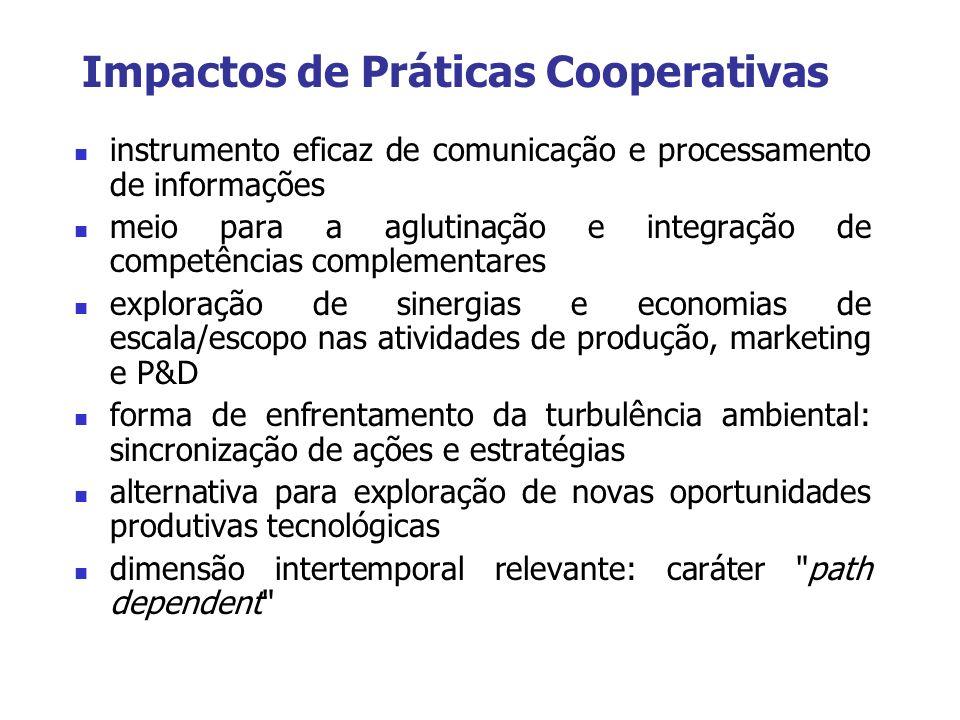 Impactos de Práticas Cooperativas