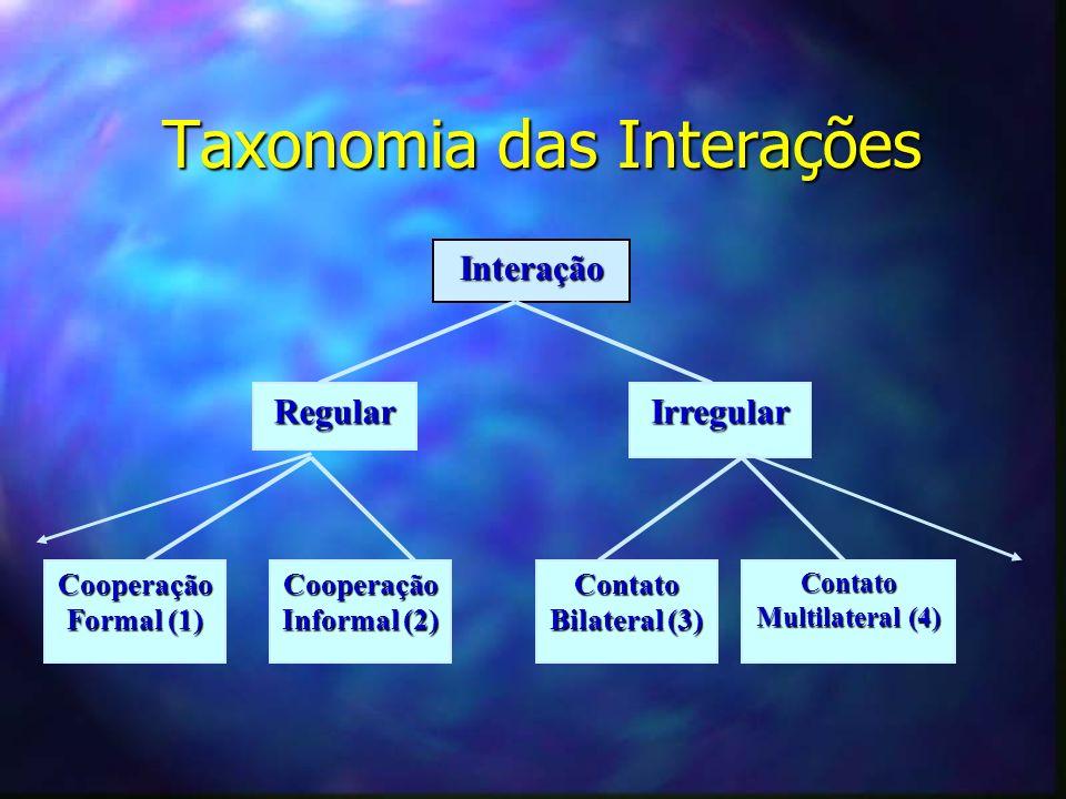 Taxonomia das Interações