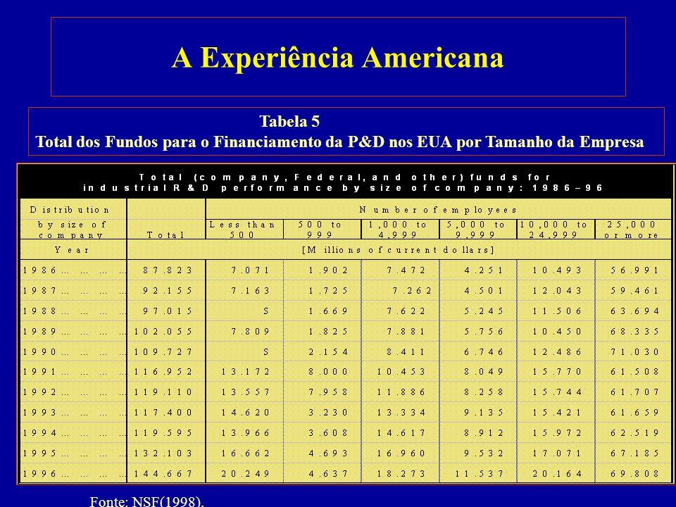 A Experiência Americana