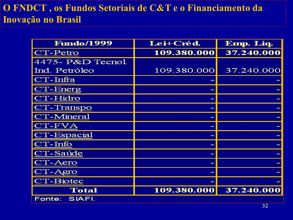 O FNDCT , os Fundos Setoriais de C&T e o Financiamento da Inovação no Brasil