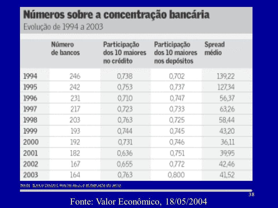 Fonte: Valor Econômico, 18/05/2004