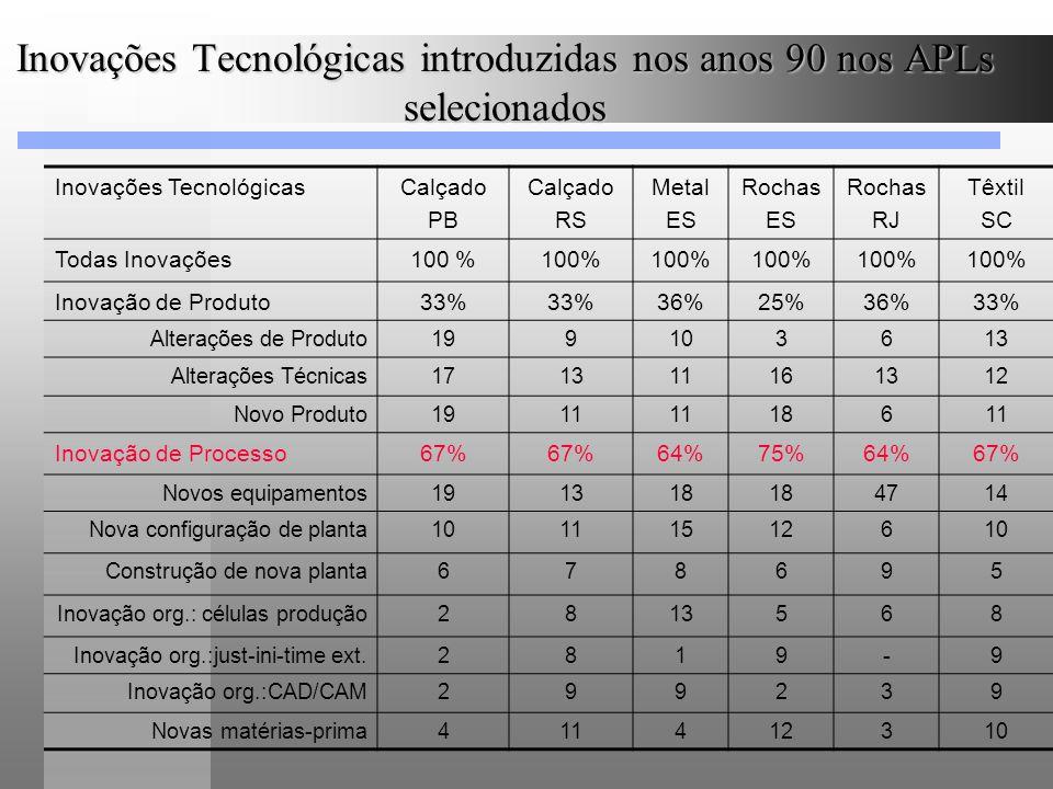 Inovações Tecnológicas introduzidas nos anos 90 nos APLs selecionados