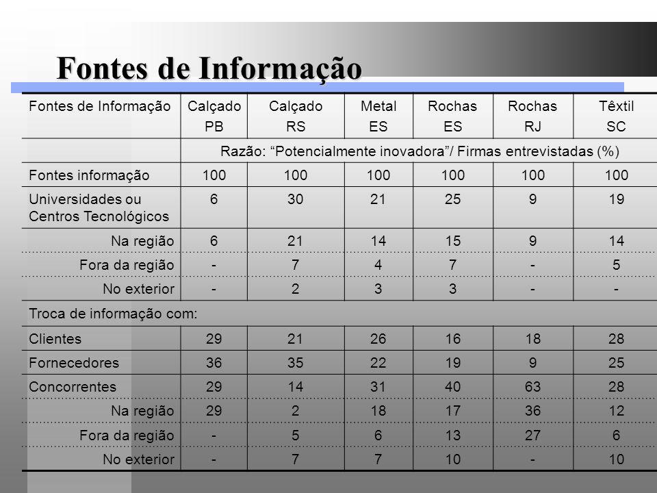 Razão: Potencialmente inovadora / Firmas entrevistadas (%)