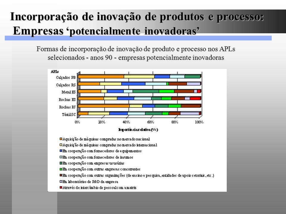 Incorporação de inovação de produtos e processo: Empresas 'potencialmente inovadoras'
