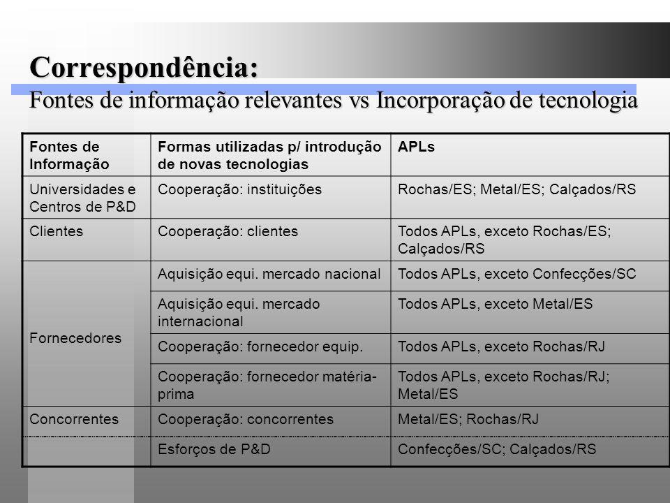 Correspondência: Fontes de informação relevantes vs Incorporação de tecnologia