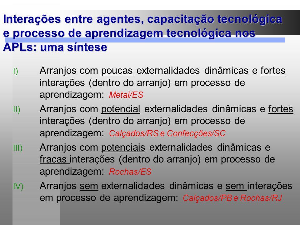 Interações entre agentes, capacitação tecnológica e processo de aprendizagem tecnológica nos APLs: uma síntese