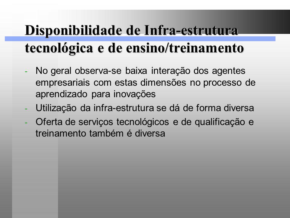 Disponibilidade de Infra-estrutura tecnológica e de ensino/treinamento