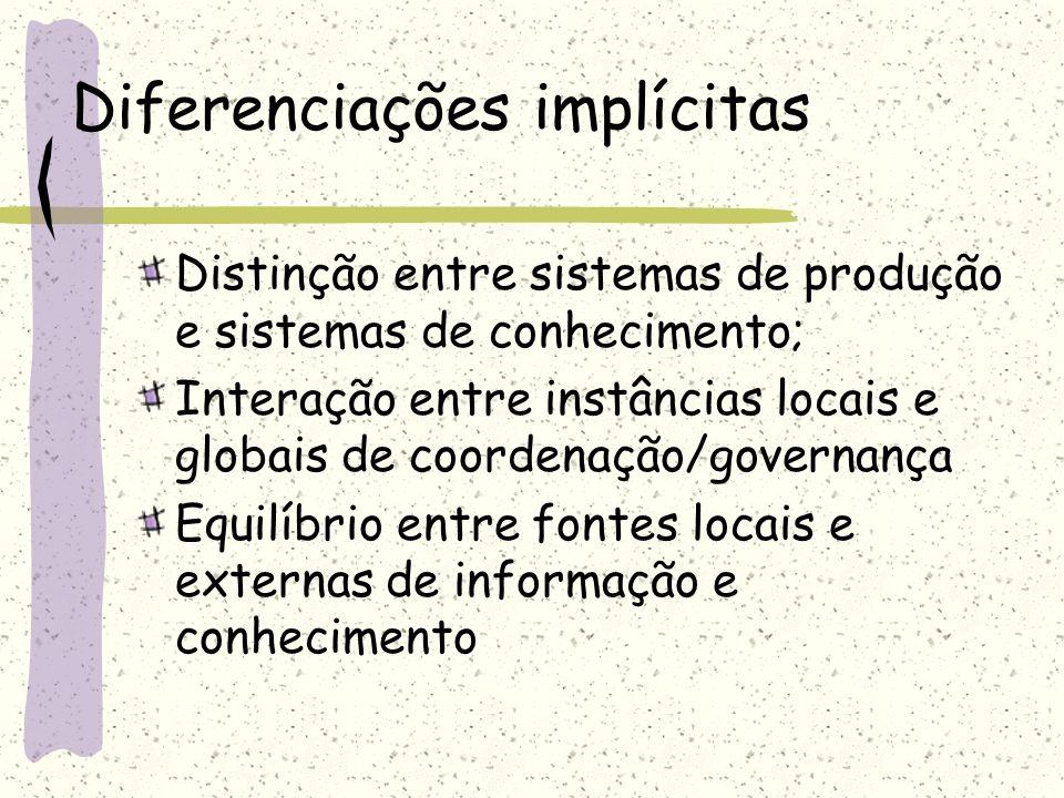 Diferenciações implícitas