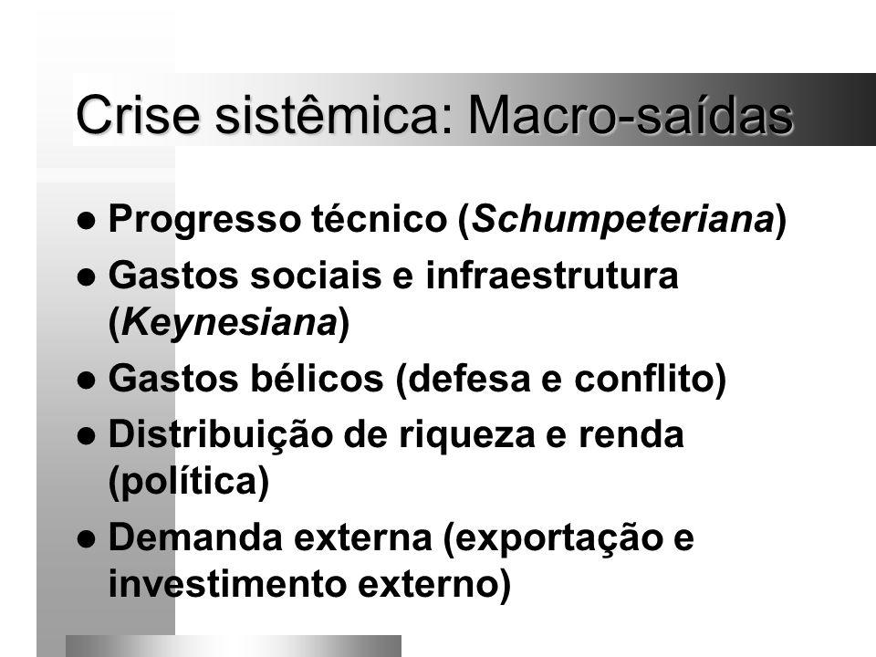 Crise sistêmica: Macro-saídas