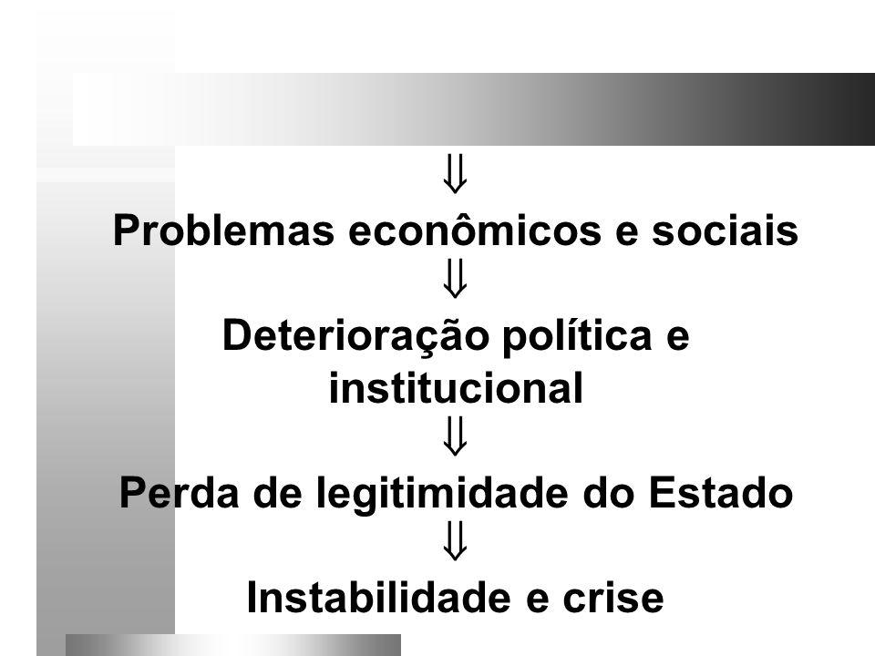 Problemas econômicos e sociais Deterioração política e institucional
