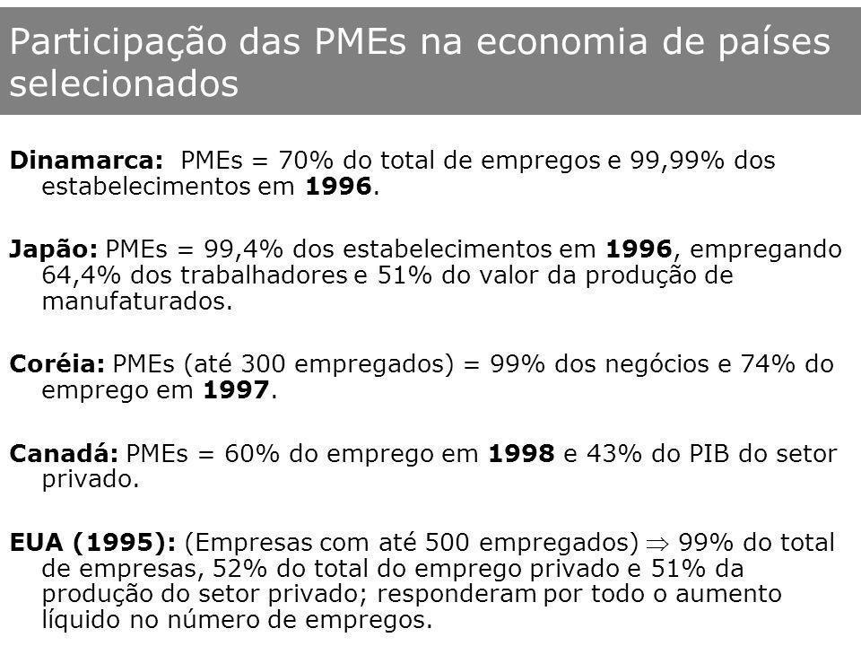 Participação das PMEs na economia de países selecionados