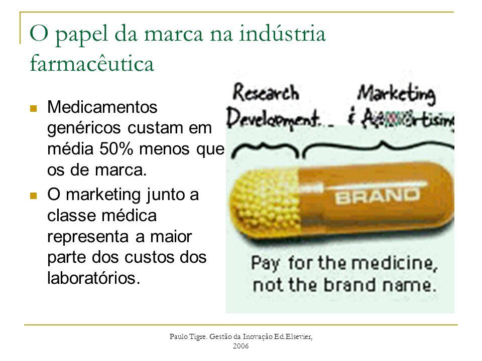 O papel da marca na indústria farmacêutica