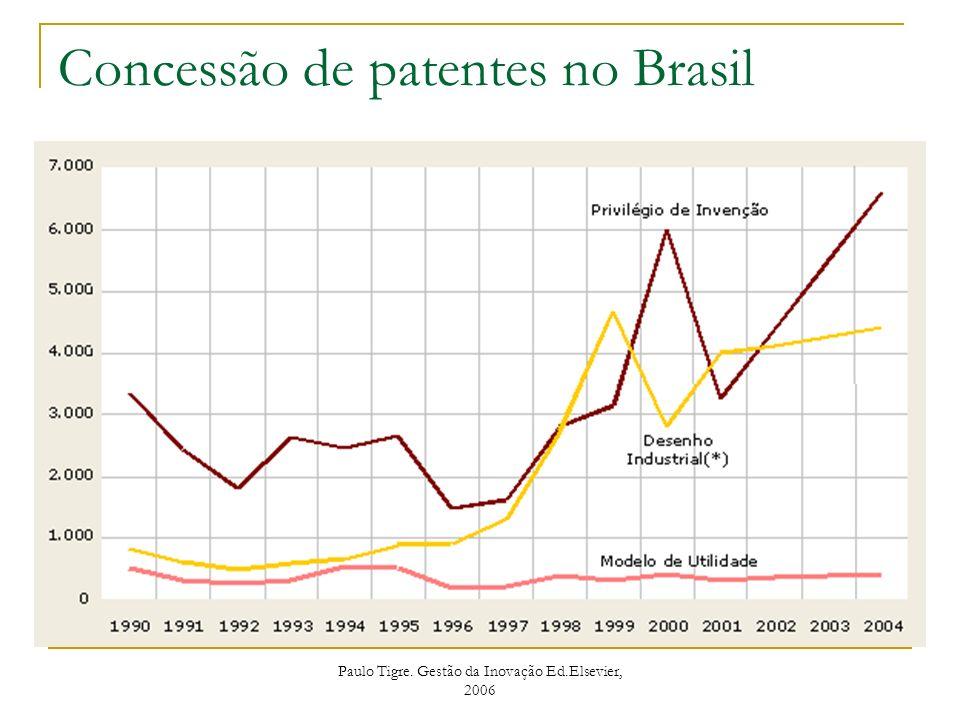 Concessão de patentes no Brasil