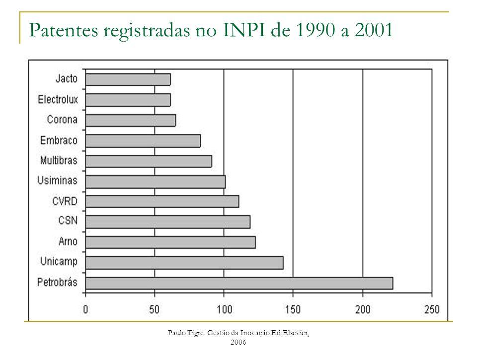 Patentes registradas no INPI de 1990 a 2001
