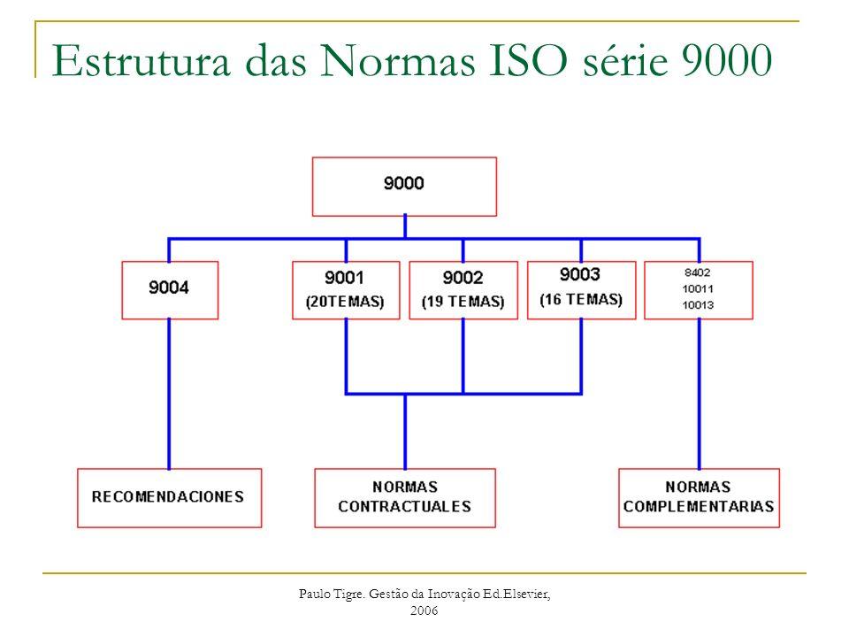 Estrutura das Normas ISO série 9000