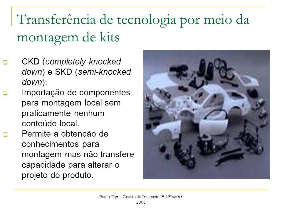 Transferência de tecnologia por meio da montagem de kits