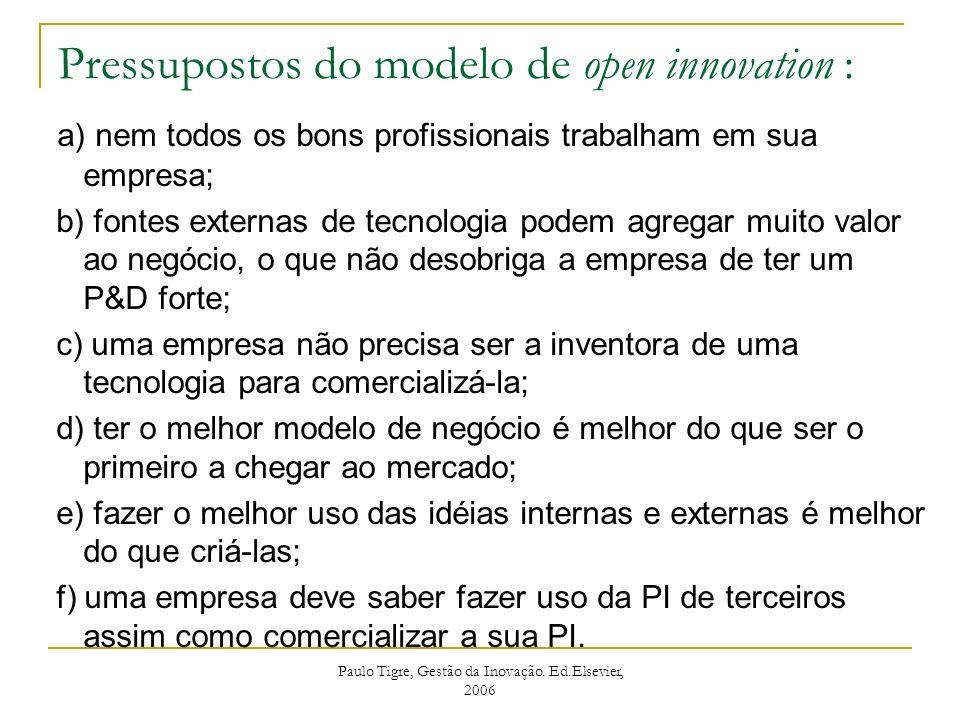 Pressupostos do modelo de open innovation :