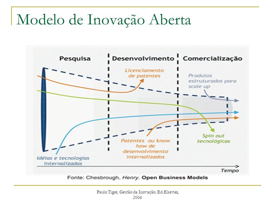Modelo de Inovação Aberta