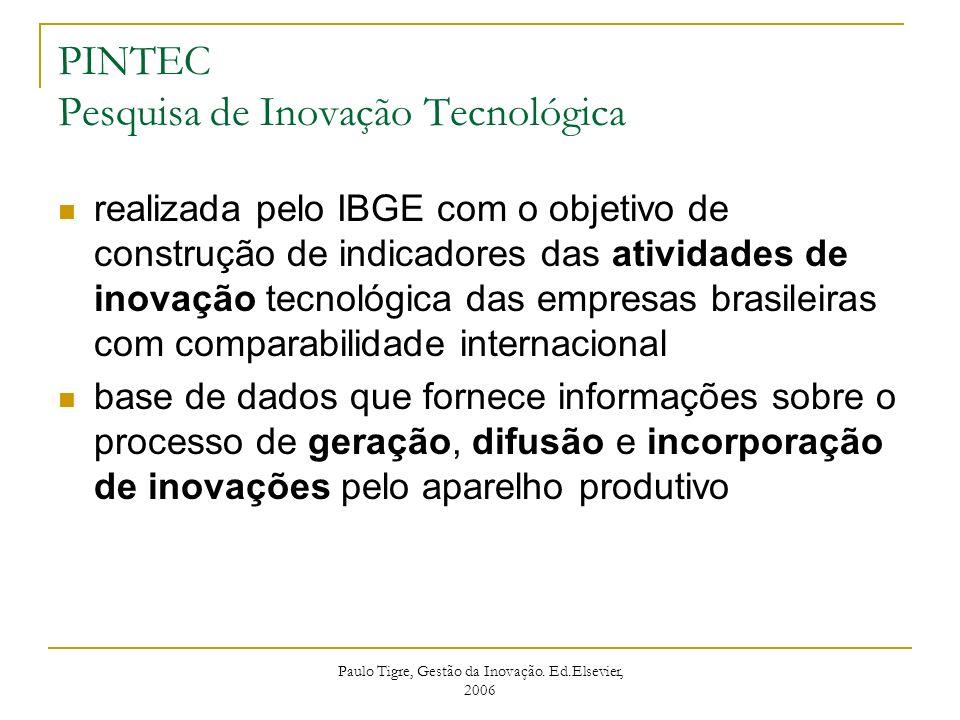 PINTEC Pesquisa de Inovação Tecnológica