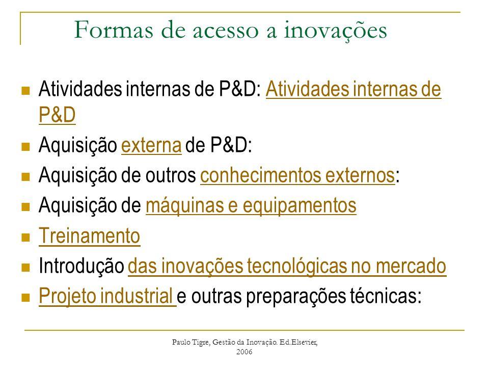 Formas de acesso a inovações