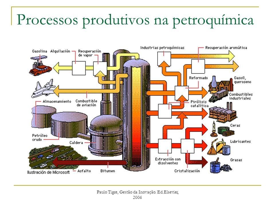 Processos produtivos na petroquímica