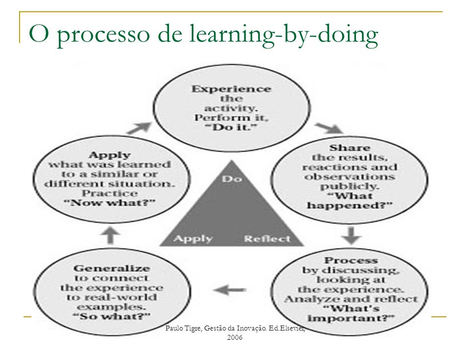 O processo de learning-by-doing