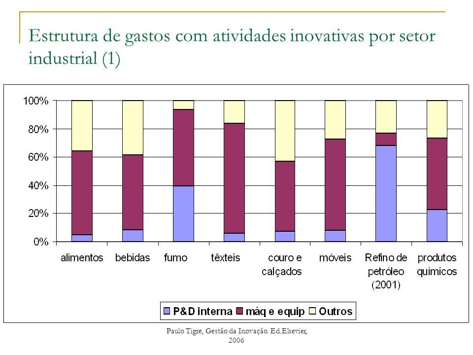 Estrutura de gastos com atividades inovativas por setor industrial (1)